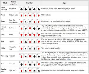 figury w pokerze